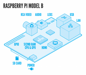 Raspberri Pi Model B