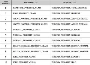 Таблица приоритетов Планировщика Задач